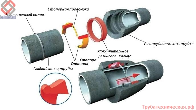 Соединение Тайтон (Tyton)